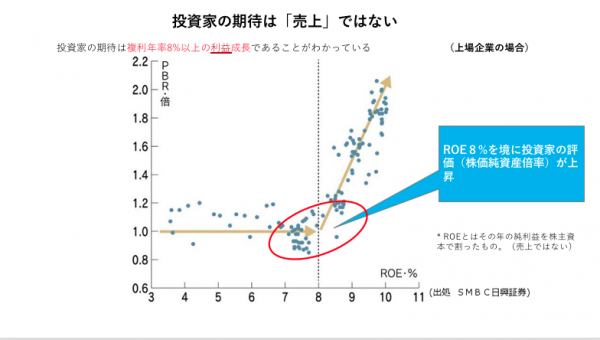 PBR_vs_ROEグラフ